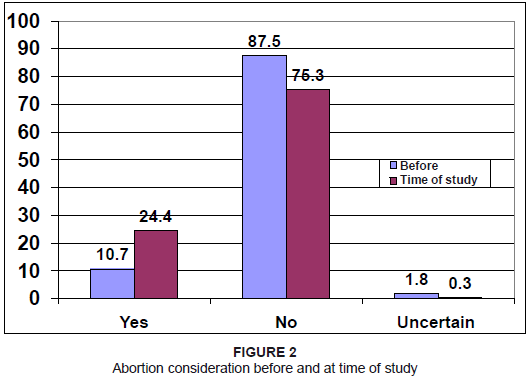 Public Opinion on Abortion